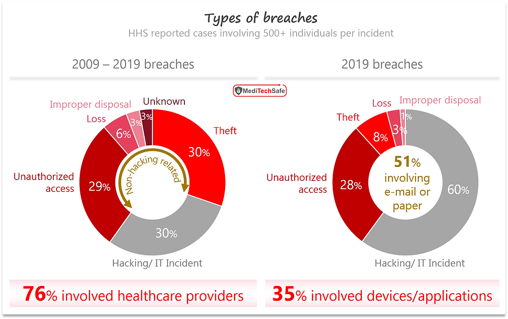 Types of healthcare breaches; ©MediTechSafe, Inc
