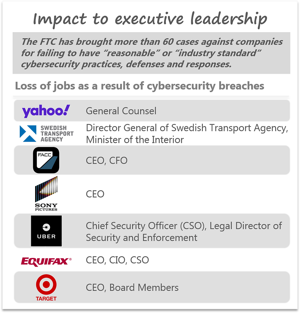 Executive job loss due to cyber breaches; FTC cases for failing to have reasonable cybersecurity practices and defenses
