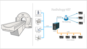 Diagnostic Imaging: More Susceptible to Cyber-attacks