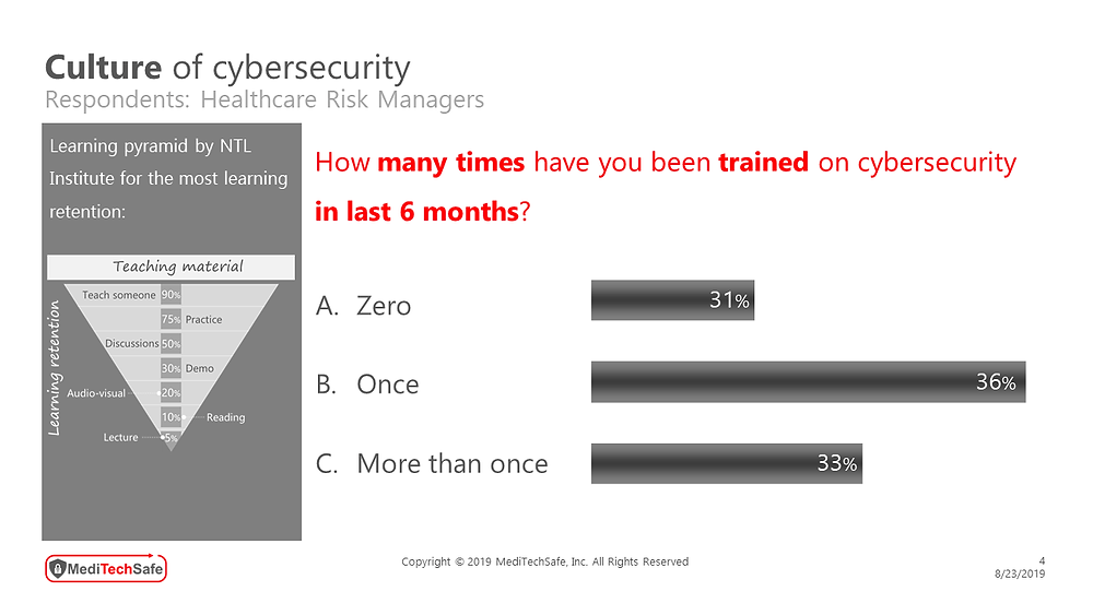 MediTechSafe survey involving healthcare risk managers - Culture of Cybersecurity #Training