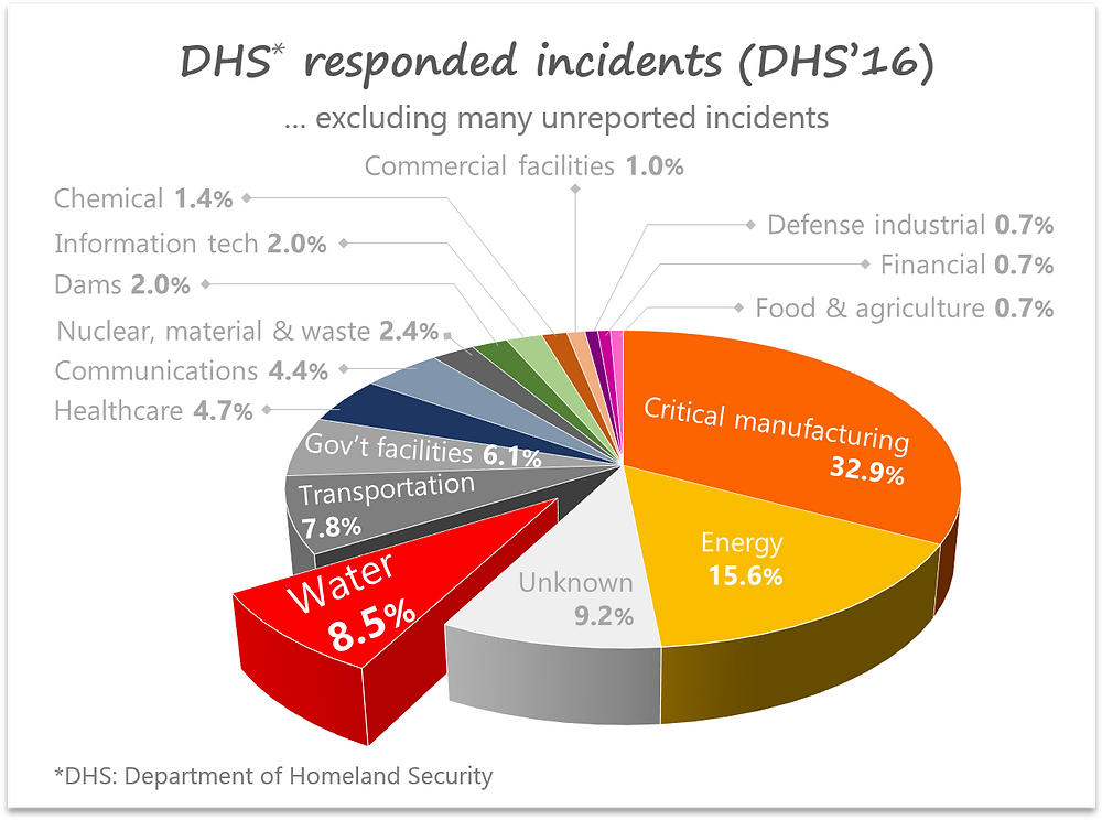 Cyber incidents by vertical (DHS 2016)