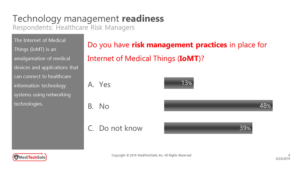 MediTechSafe survey involving healthcare risk managers - Technology Management readiness #IoMT