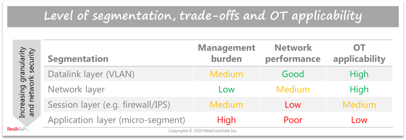 Network segmentation levels for OT cybersecurity; ResiliAnt: Copyrights © 2020 MediTechSafe, Inc