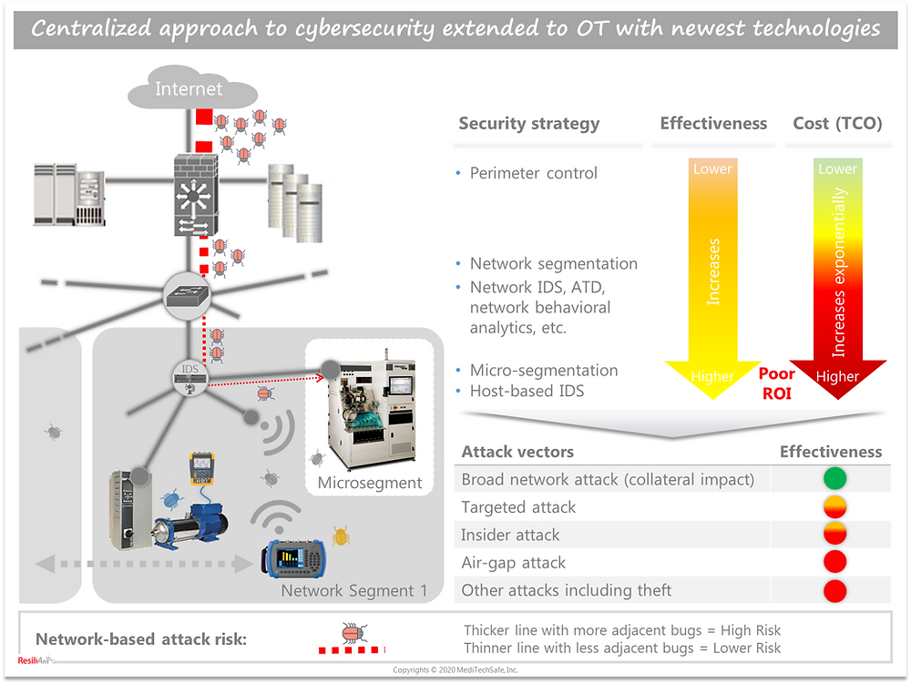 Centralized IT security approach extended to OT; ResiliAnt: Copyrights © 2020 MediTechSafe, Inc
