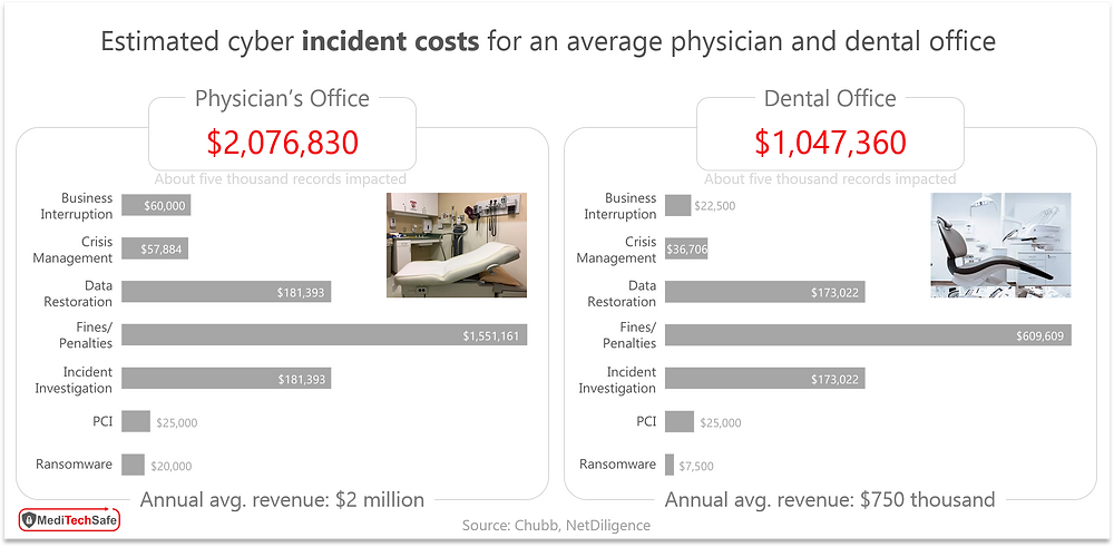 Estimated cost of cyber breach in physician's office and dental clinic; ©MediTechSafe, Inc
