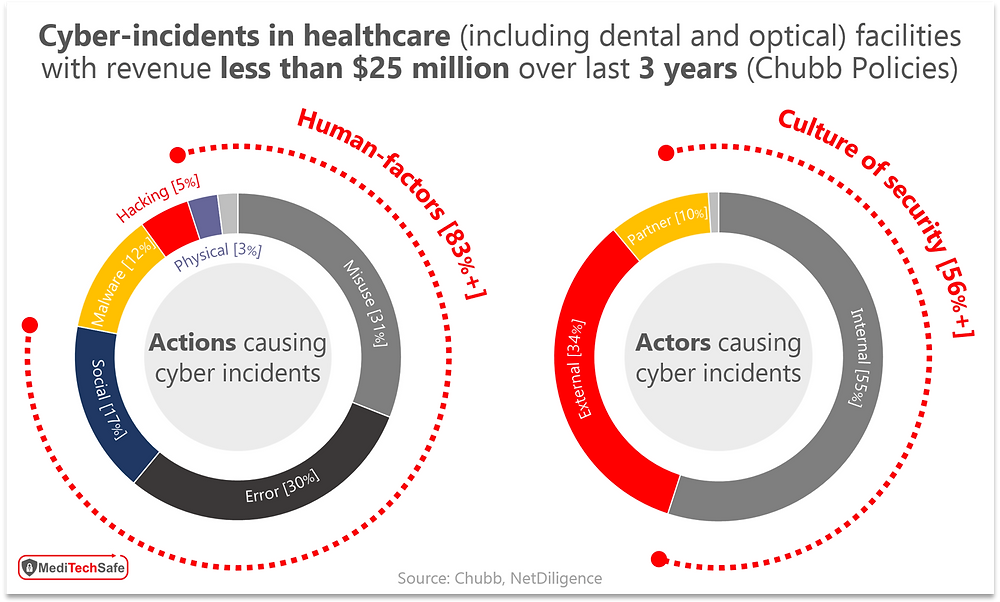 Causes of cyber breaches in distributed settings of care i.e. physician's office, dental clinic, eye care, labs, imaging center, etc.; ©MediTechSafe, Inc