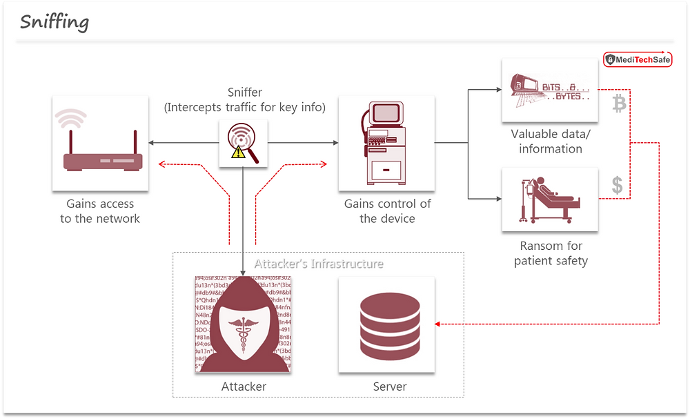 Medical device cybersecurity: Sniffing attack