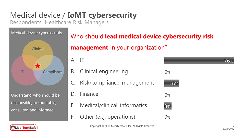 MediTechSafe survey involving healthcare risk managers - IoMT cybersecurity #OrgAlignment