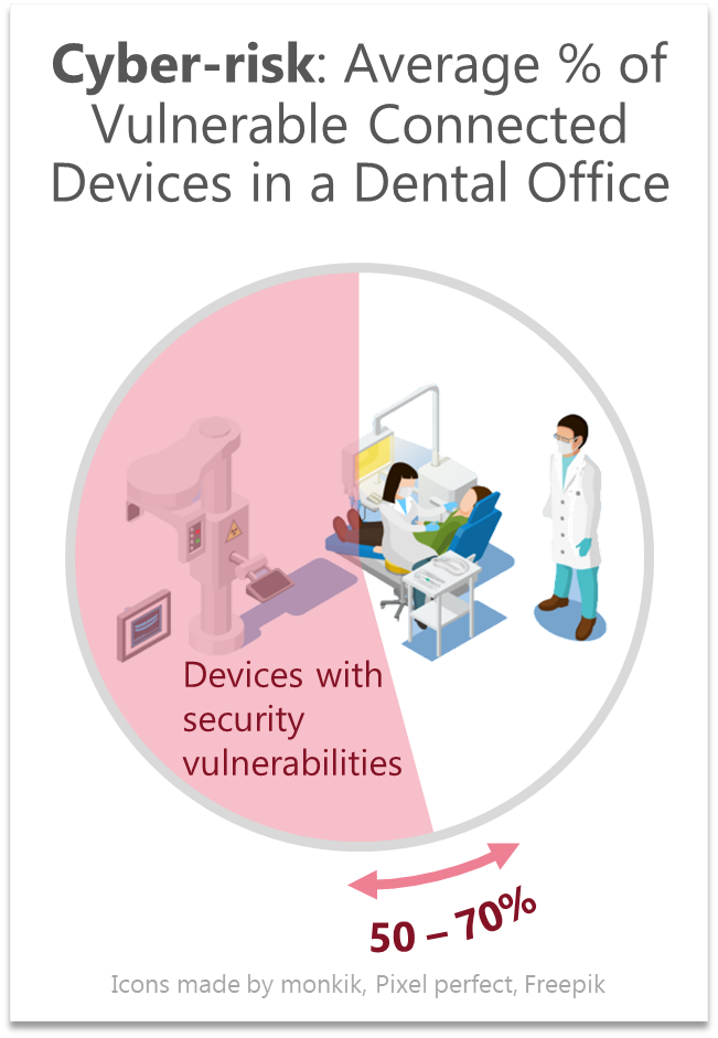 Expected cyber-vulnerability in a dental clinic based on ResiliAnt engagements