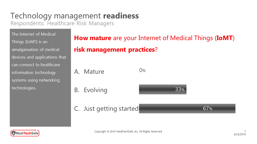 MediTechSafe survey involving healthcare risk managers - Technology Management readiness #RiskManagementMaturity