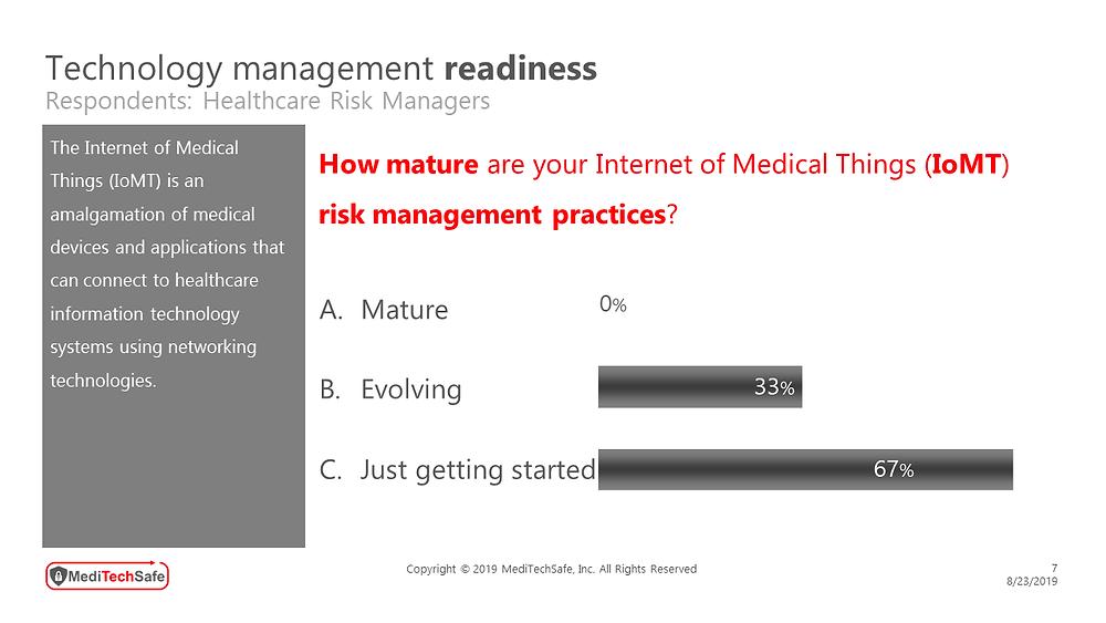 MediTechSafe survey involving healthcare risk managers - Technology Management readiness #RiskManagementMaturity