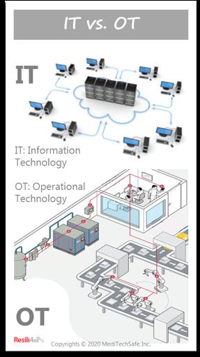 IT versus OT networks; ResiliAnt: Copyrights © 2020 MediTechSafe, Inc