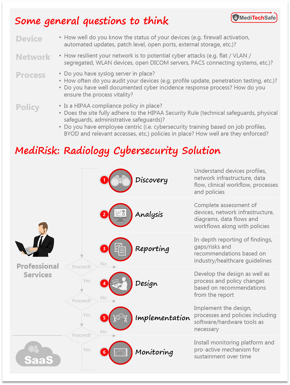 Medical imaging system cybersecurity: How to put together a program