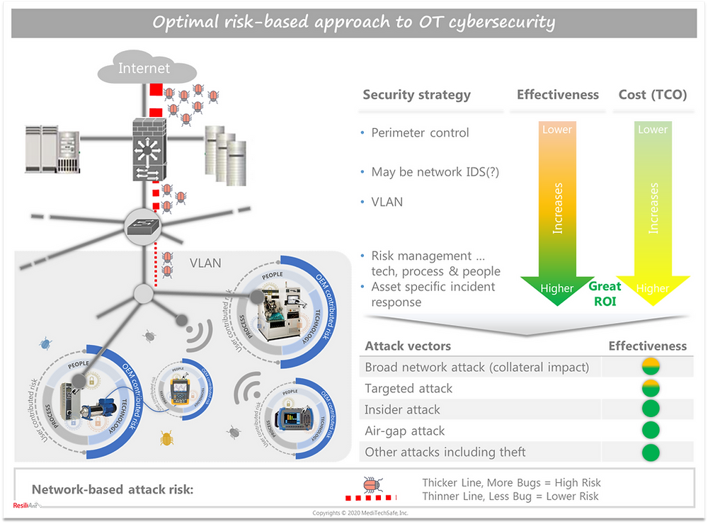Optimal risk-based approach to OT/IIoT Cybersecurity; ResiliAnt: Copyrights © 2020 MediTechSafe, Inc