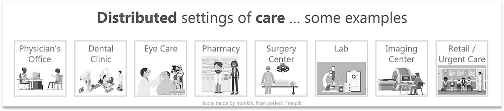 Examples of distributed settings of care -- future healthcare; ©MediTechSafe, Inc