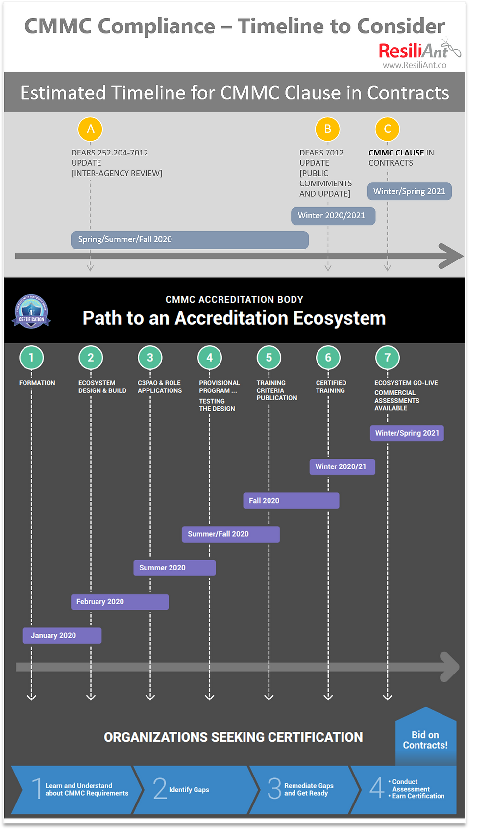 CMMC Compliance Timeline to Consider by ResiliAnt
