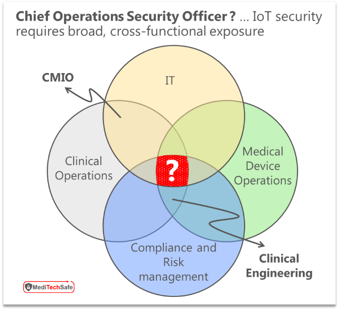 Knowledge participation required for IoMT cybersecurity