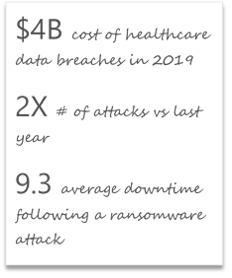 Healthcare cybersecurity impact in 2019