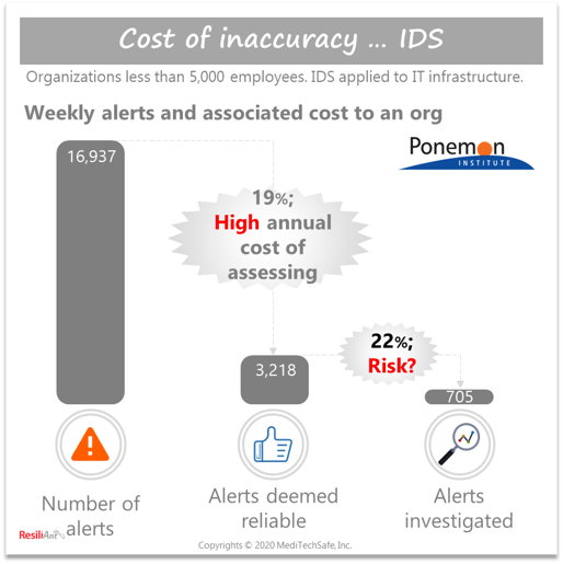 Cost of evaluating alerts with Intrusion Detection System (IDS); ResiliAnt: Copyrights © 2020 MediTechSafe, Inc