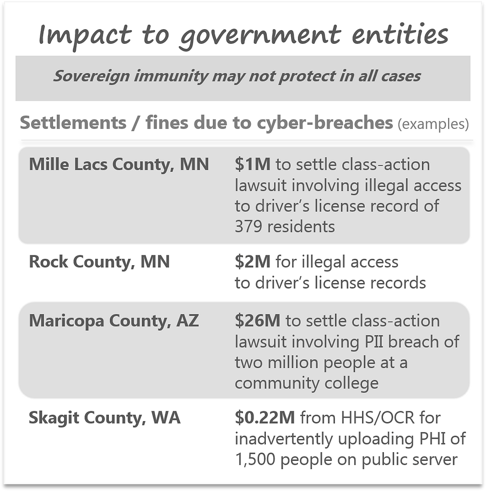 Cost to government from cyber-attack