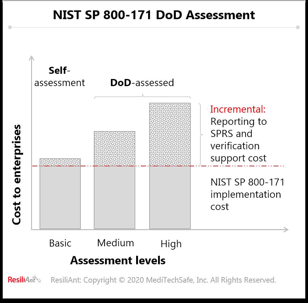 NIST SP 800-171 DoD Assessment Methodology - ResiliAnt