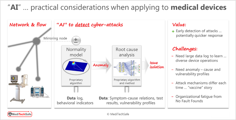 Considerations before applying Artificial Intelligence for medical device cybersecurity