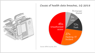 Medical Device Cybersecurity… Why?!… How are They Attacked?