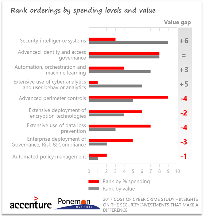 Cybersecurity spending vs value by Ponemon Institute and Accenture report, ResiliAnt