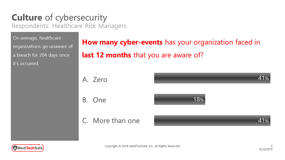 MediTechSafe survey involving healthcare risk managers - Culture of Cybersecurity #CyberEvents