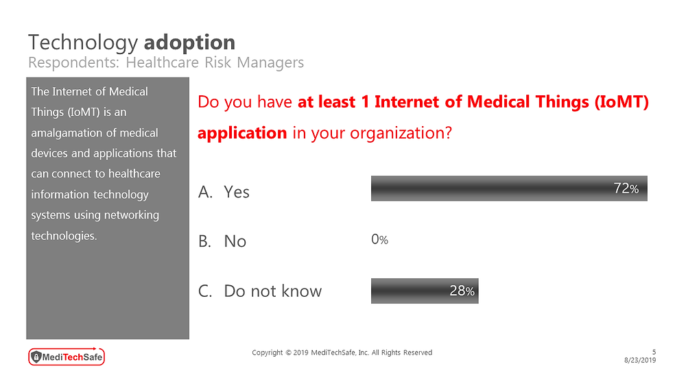 MediTechSafe survey involving healthcare risk managers - Technology Adoptioin #IoMTapplications