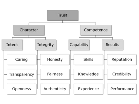 Getting Things Done Performance Management Matrix