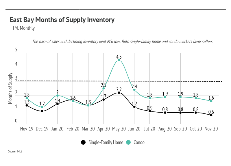 Months of Supply Inventory