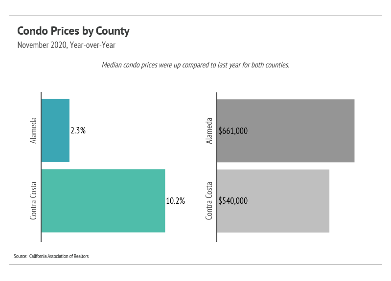Condo Prices by County