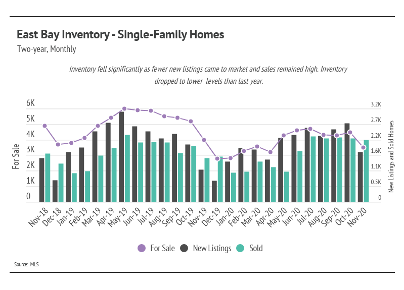 Single-Family Homes Inventory
