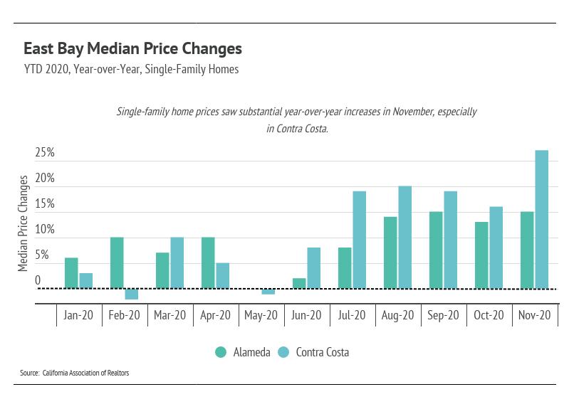 East Bay Median Price Changes