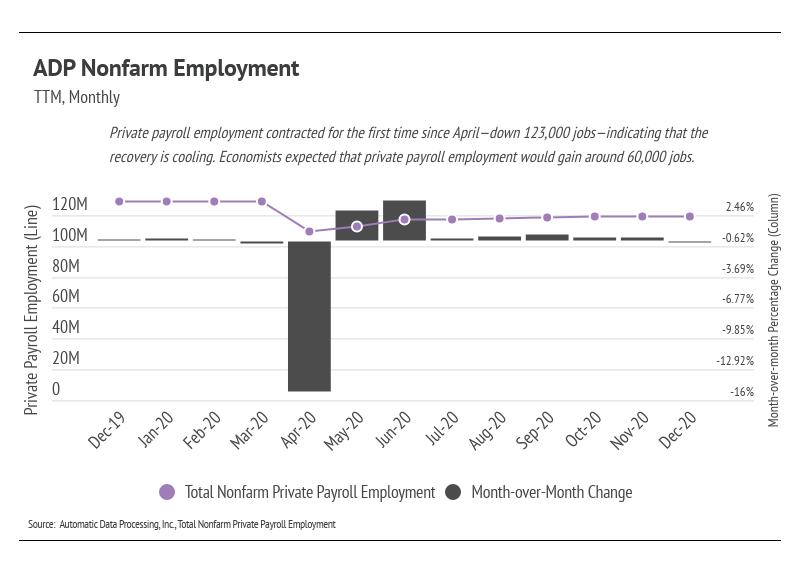 ADP Nonfarm Employment
