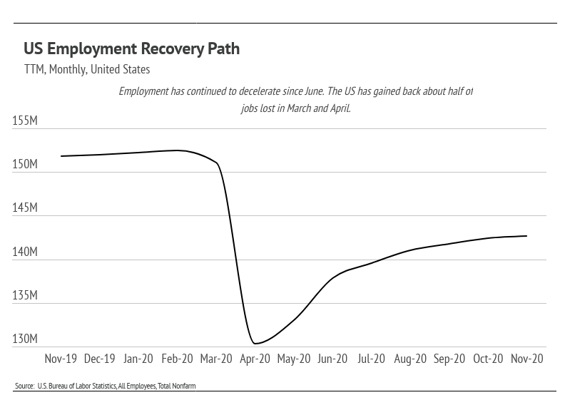 US Employment Recovery Path