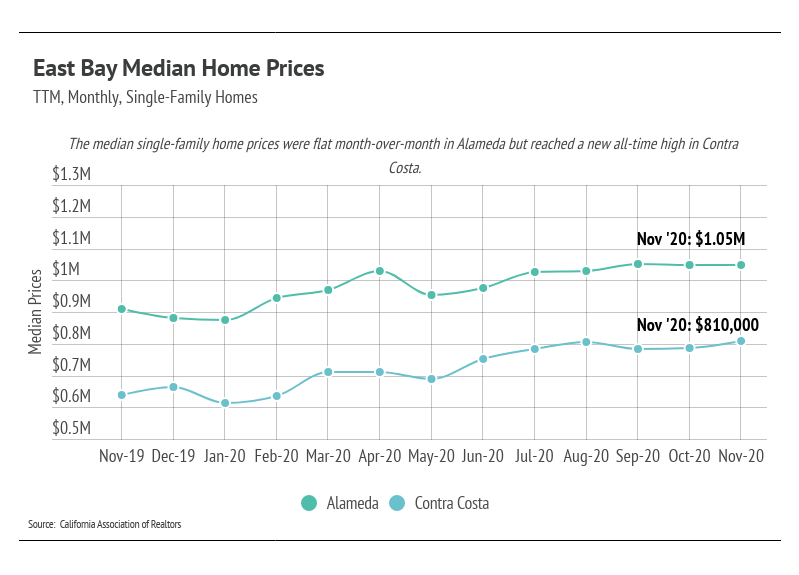 East Bay Median Home Prices