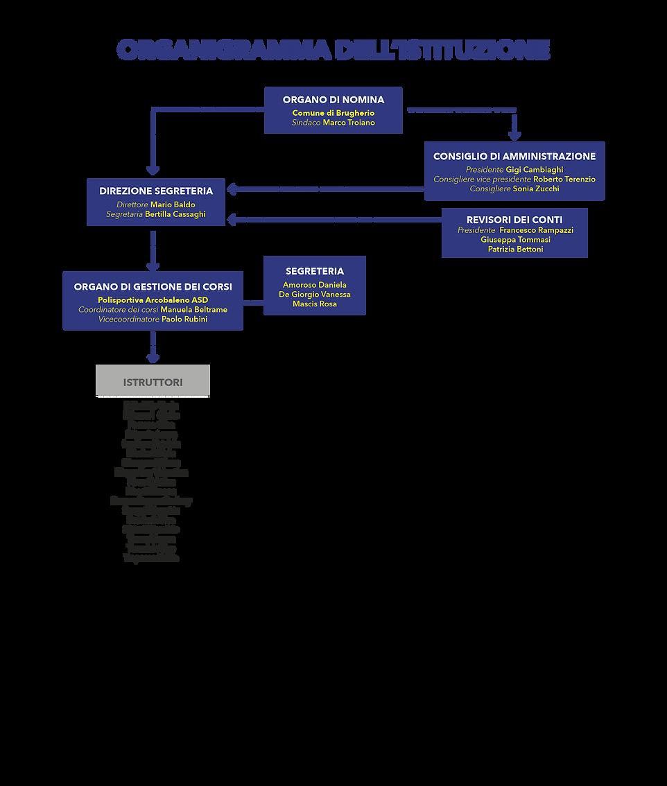 organigramma coc2.png