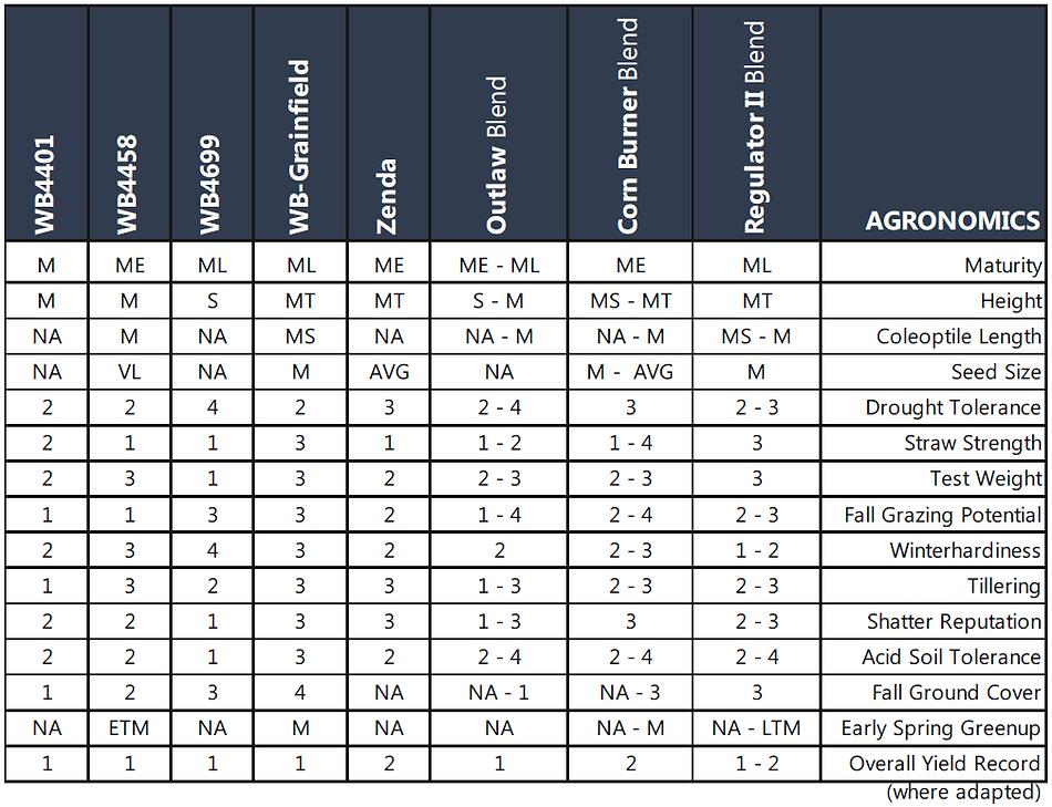 Wheat Agronomics 3.PNG