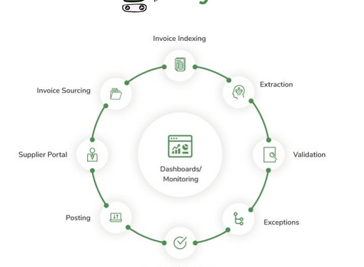 Enterprise automation platform Jiffy.ai raised $18 mn led by Nexus Venture Partners