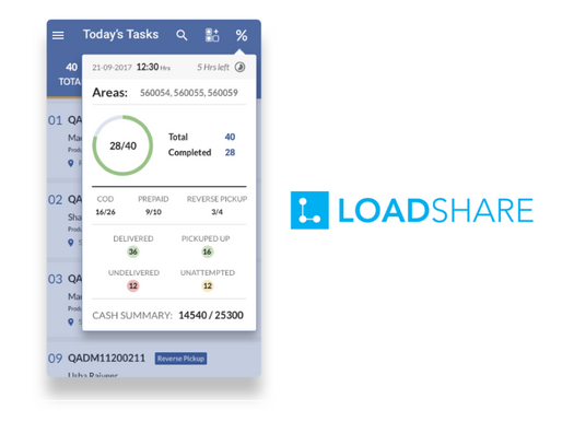 Logistic startup LoadShare raised Rs 100 Cr led by Beenext