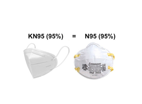 All you need to know about KN95 Respirator Masks
