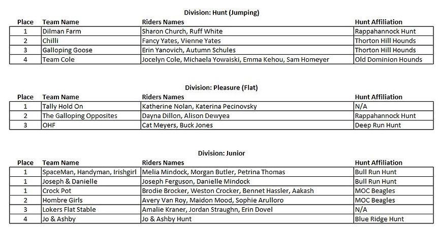 RH Hunter Pace Results_1Nov2020.JPG