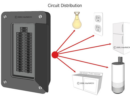 Electricity 101: Understanding the service panel