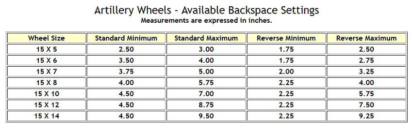 Artillery Wheel Backspaces