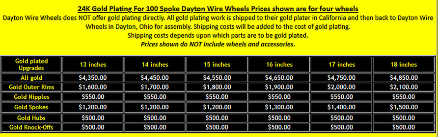 Dayton 100 Spoke Wire Wheel Gold Plating