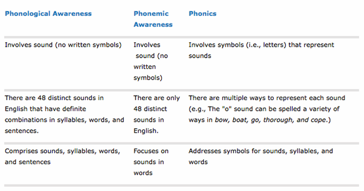 Dyslexia Help: Phonological Awareness
