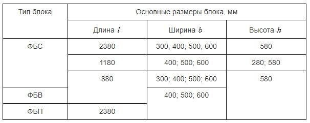Основные размеры ГОСТ блоков ФБС, ФБВ, ФБП