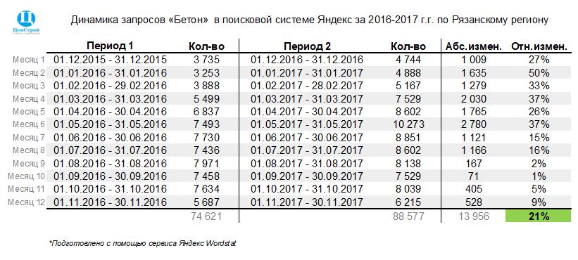 """Динамика запросов """"Бетон"""" в поисковой системе Яндекс"""